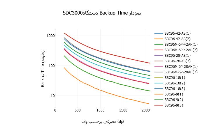 نمودار میزان بکاپ تایم sdc فاراتل