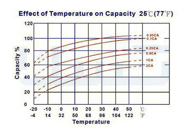 تاثیر دما روی ظرفیت باتری ولتامکس 4.5 آمپر