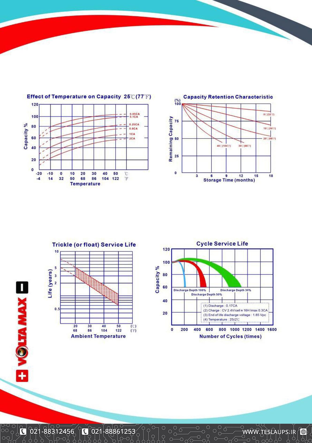 کاتالوگ باتری 4.5 آمپر ولتامکس